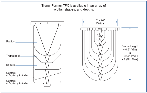 ABT TrenchFormer foam channel configurations